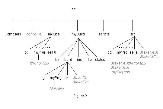 Figure 1. Meta makefiles and the makefiles they generate